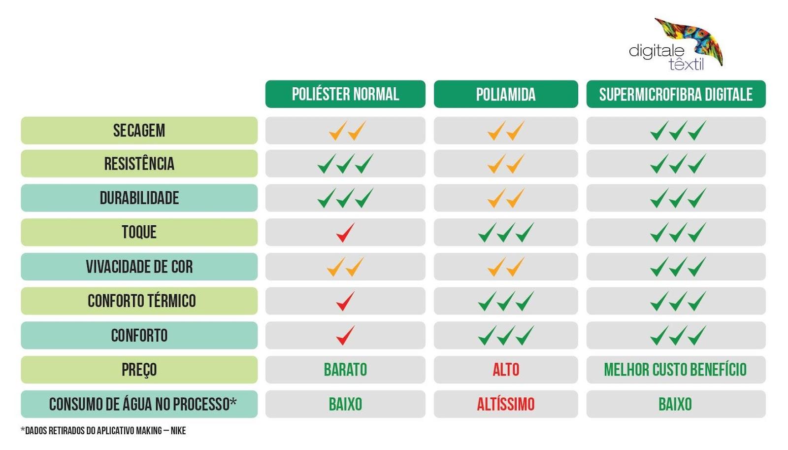Tabela comparativa entre poliéster normal, poliamida e supermicrofibra